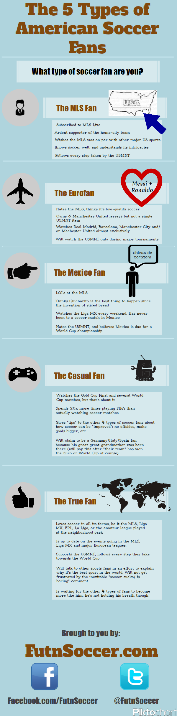 Types of American Soccer Fans
