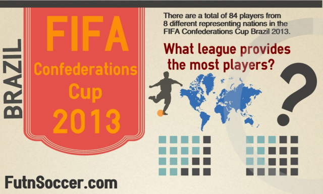 Confederations Cup Infographic