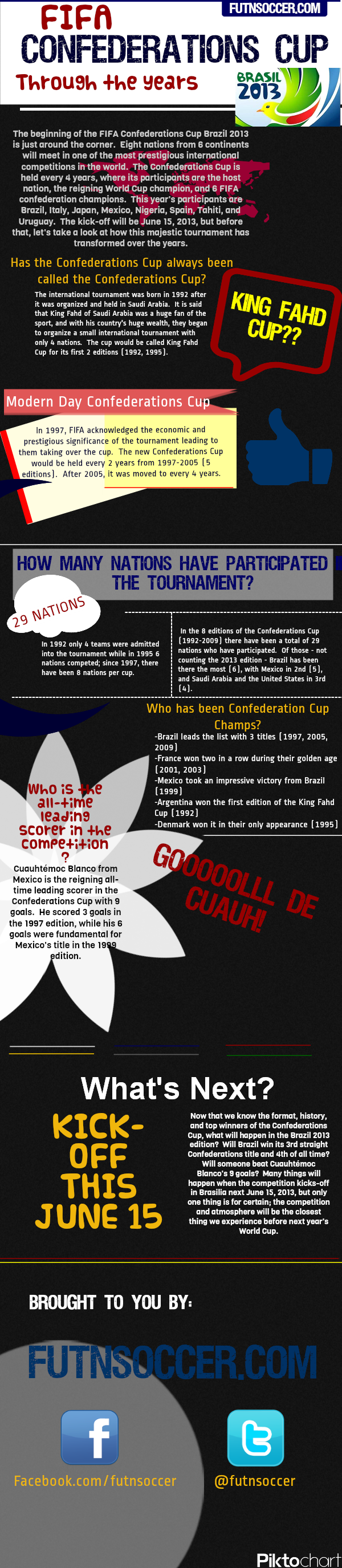 Confederations Cup 2013 Infographic