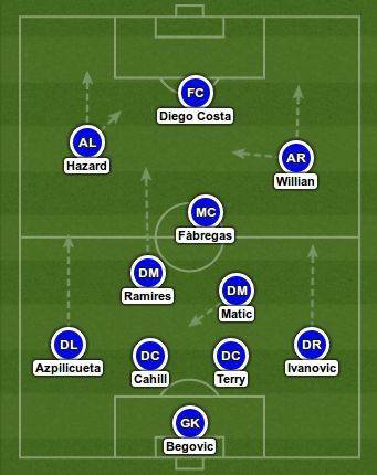 Strongest Possible Lineup - Chelsea vs Manchester City ...
