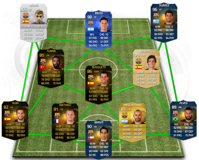 FC Barcelona 4-3-3 Powered by Futhead